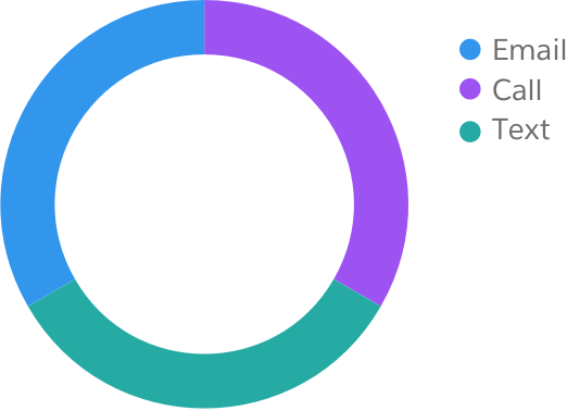 A pie chart with three values