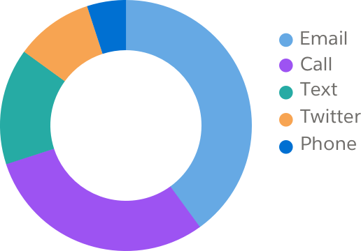 A pie chart with five sections in descending order