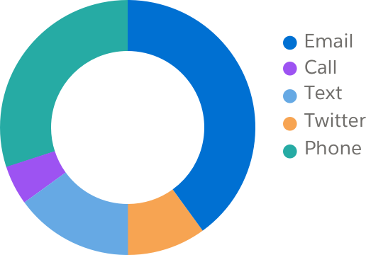 A pie chart in with five sections in random order