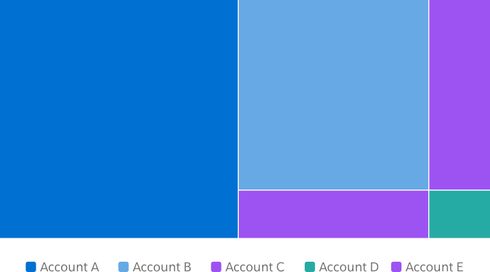 A treemap with five sections in order