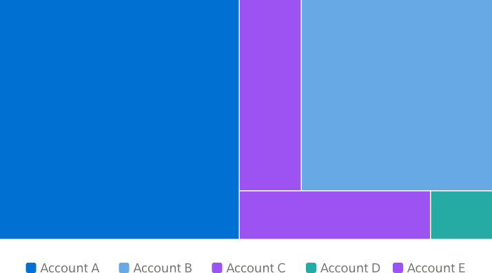 A treemap with five sections in random order
