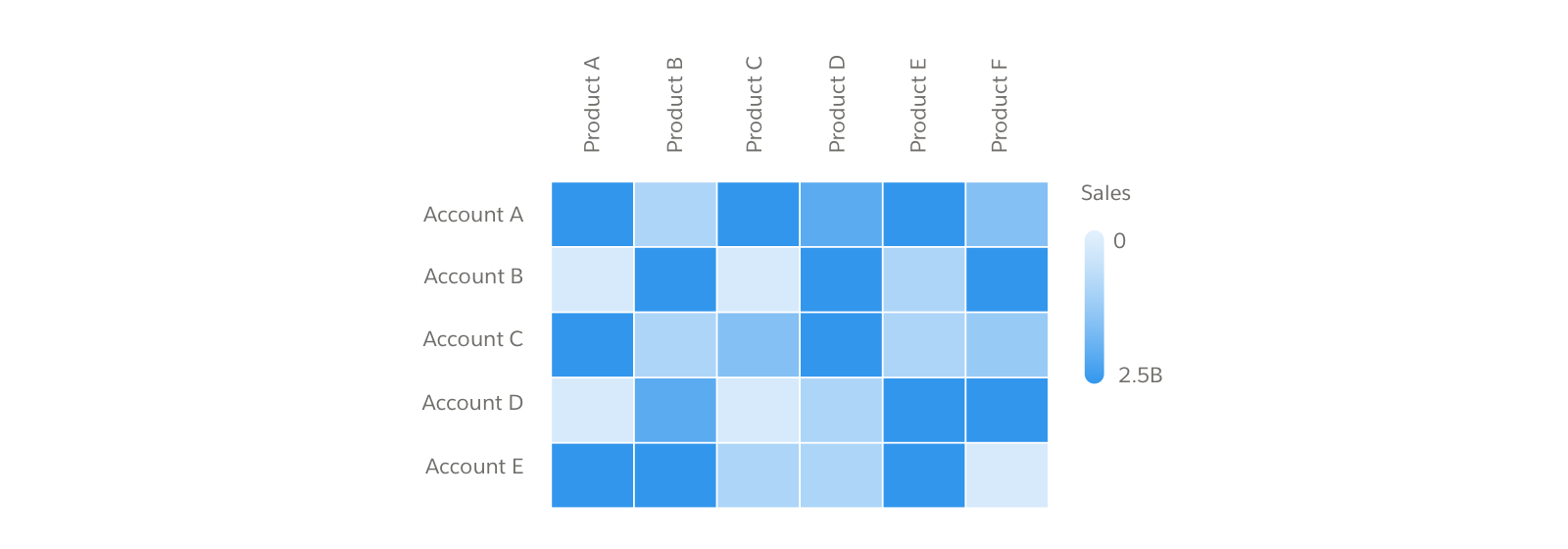 A Heatmap displaying Sales by Account and Product