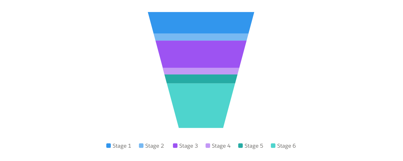 A funnel chart showing opportunity by stage