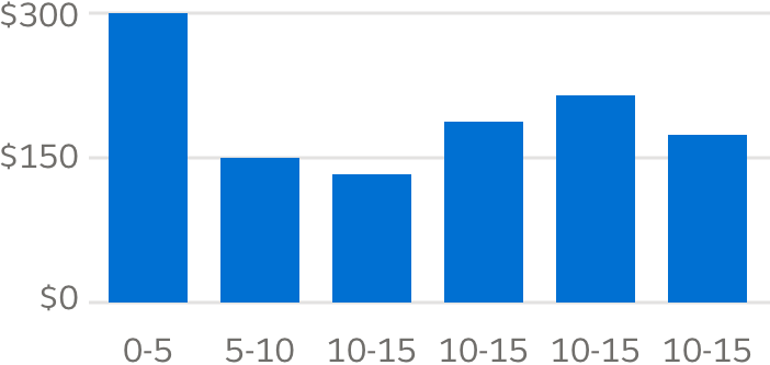 A vertical bar chart with each bar the same shade of blue