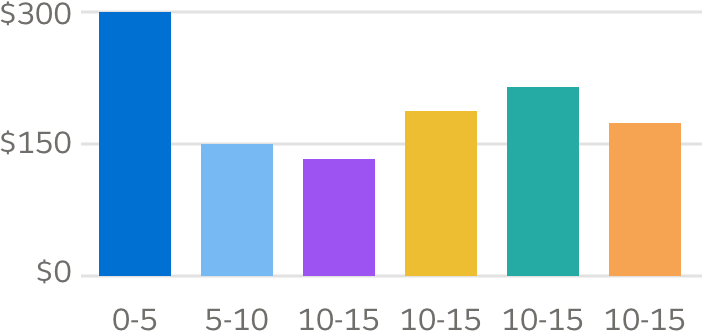 A vertical bar chart with each value a different color