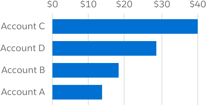 A horizontal bar chart where the top is the largest value and the bottom is the lowest value